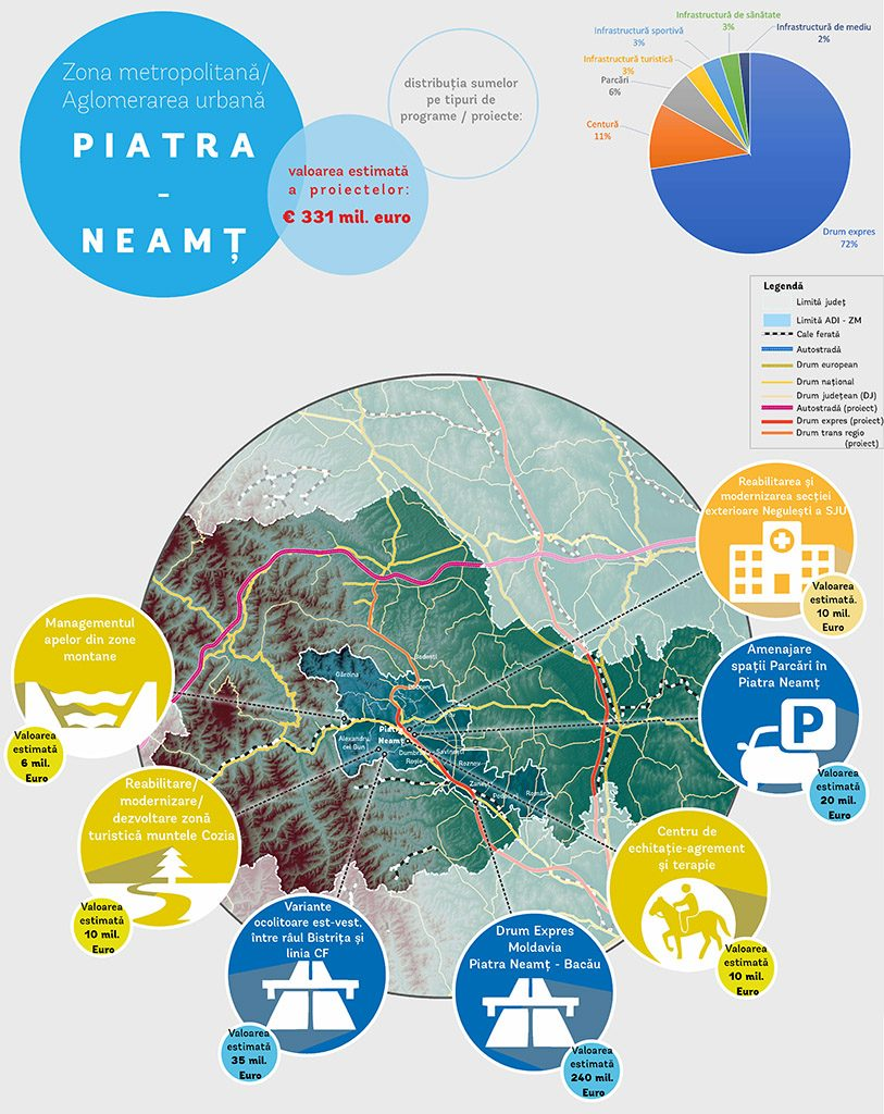 Piatra-Neamt-investitii-zona-metropolitana