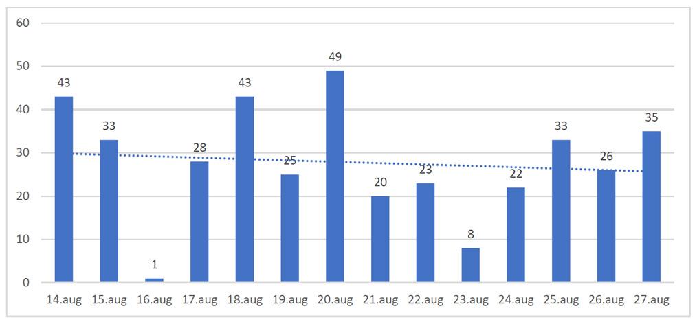 Grafic cazuri infectii coronavirus 28.08.2020