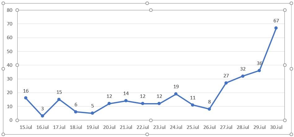Grafic covid-19 Neamt