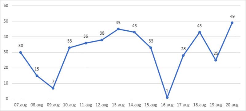 grafic statistici coronavirus neamt august 2020