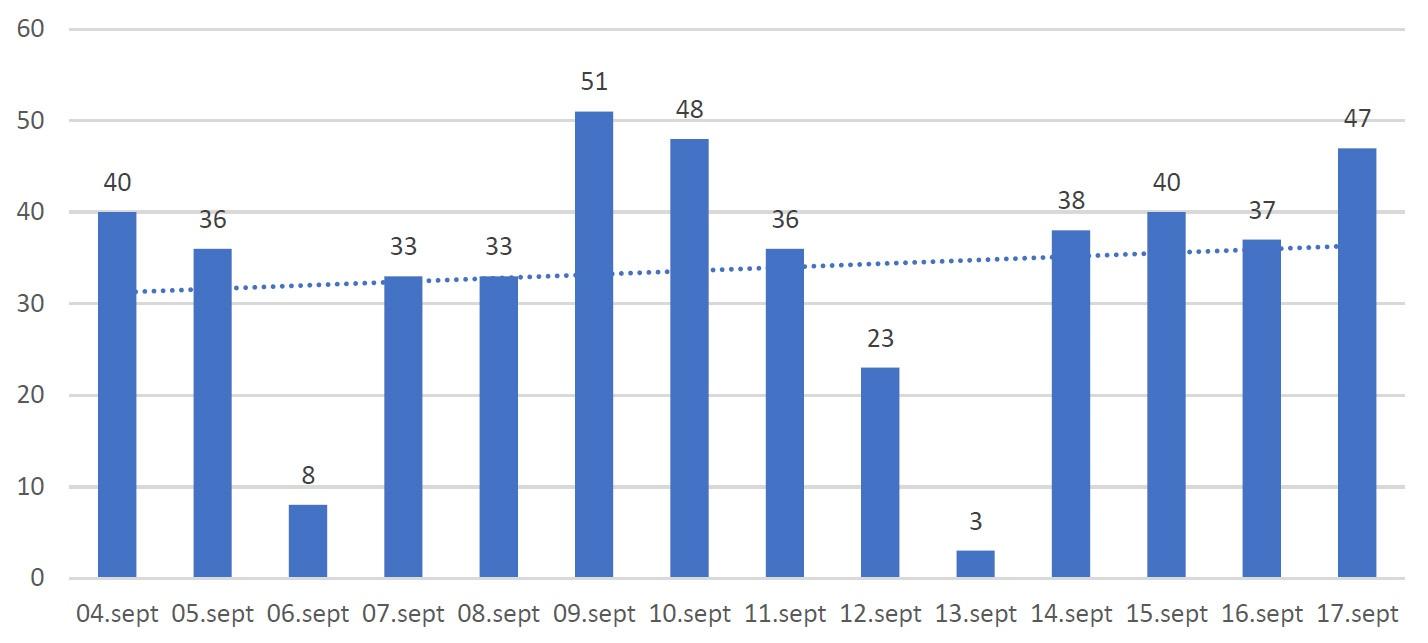 Grafic cazuri confirmate 4-17 septembrie