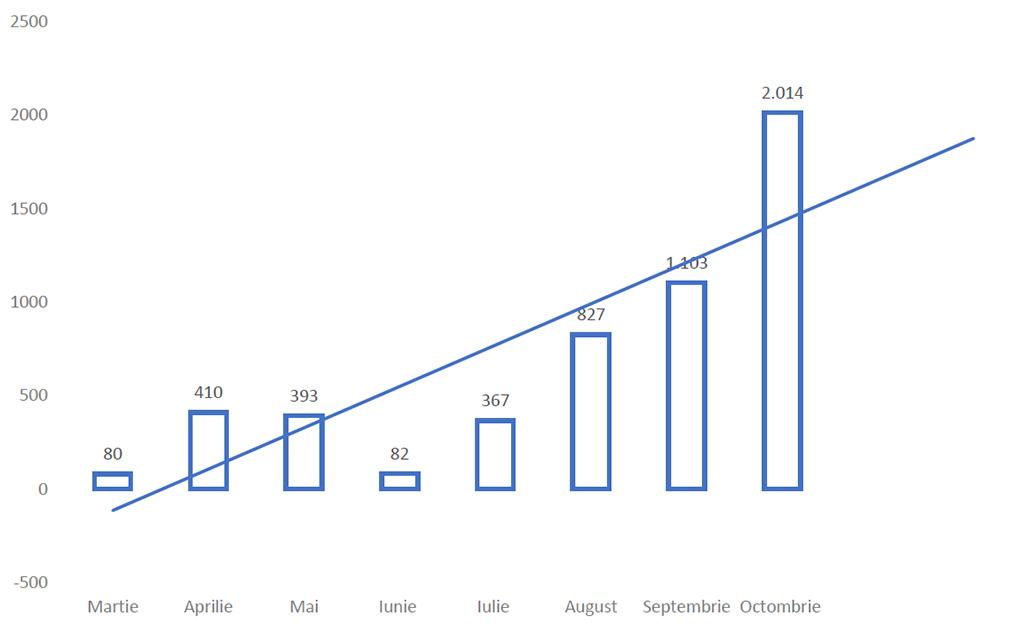 Grafic evolutie coronavirus pe luni