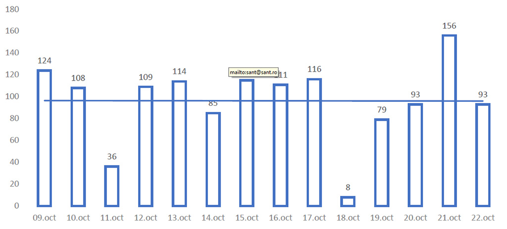 Situatia Covid in Neamt 23 oct