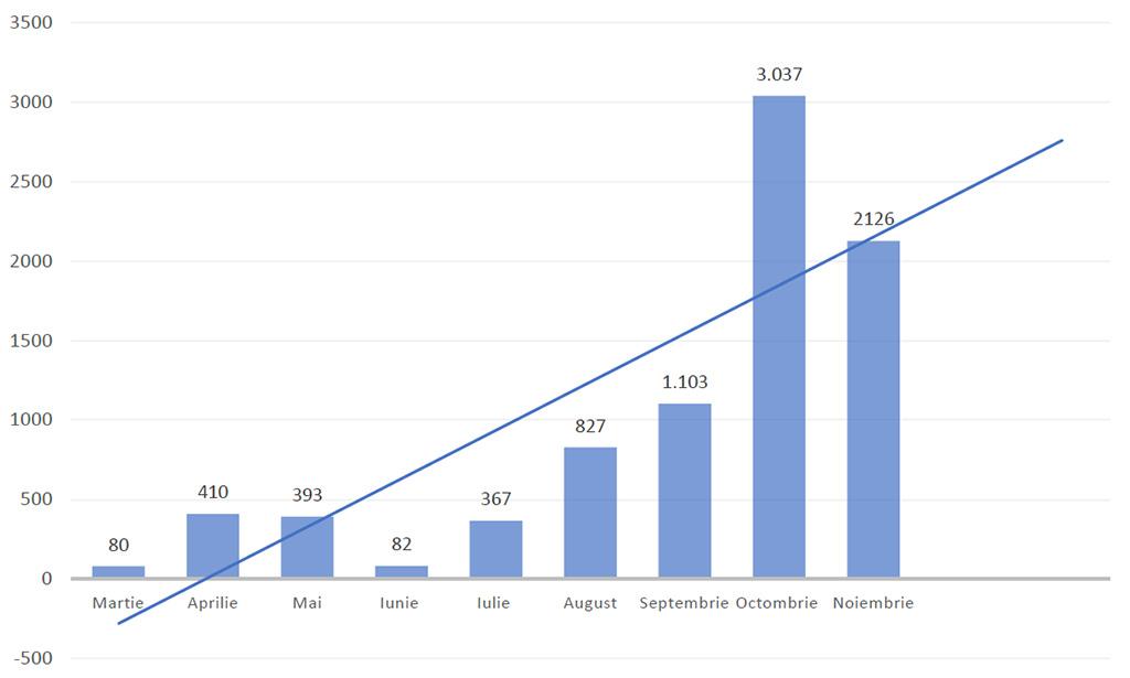 Grafic evolutia cazurilor de covid-19 nov