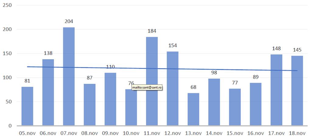 evolutia cazurilor de coronavirus 14 zile 19 nov