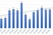 Evoluția cazurilor de coronavirus în Neamț, actualizat 29 ianuarie