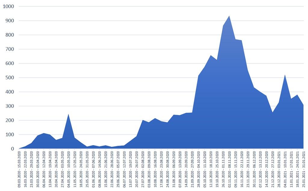 cazuri confirmate pe saptamana de la începutul pandemiei_30.01.2021