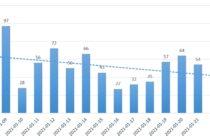 Evoluția cazurilor de COVID-19 în ultimele 7 zile