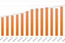 Numărul cazurilor de COVID-19, în creștere în județul Neamț. Ce categorii de vârstă au fost cele mai afectate.