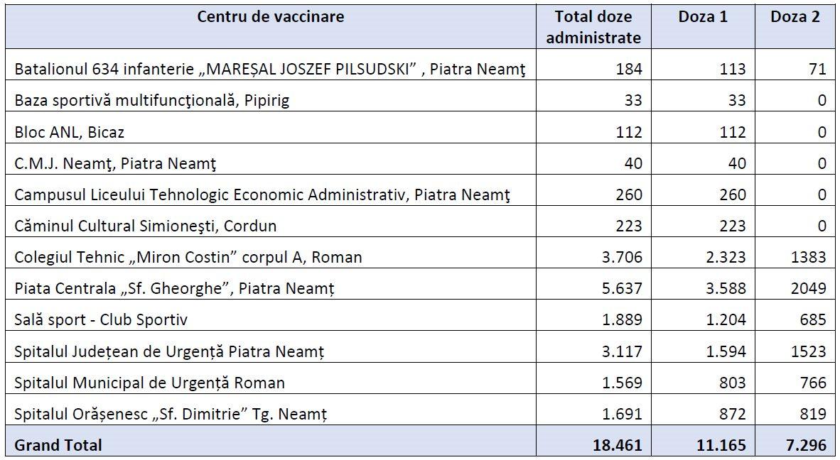 Situatia vaccinarilor pe fiecare centru de vaccinare