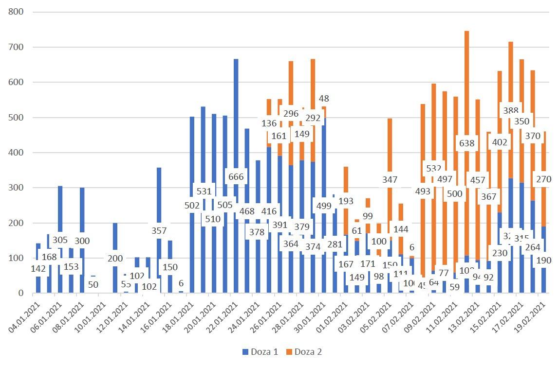 Vaccinari zilnice totale_20.02.2021