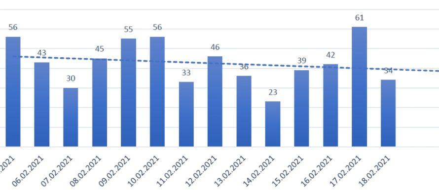 31 de cazuri de COVID-19 în unitățile de învățământ din Neamț
