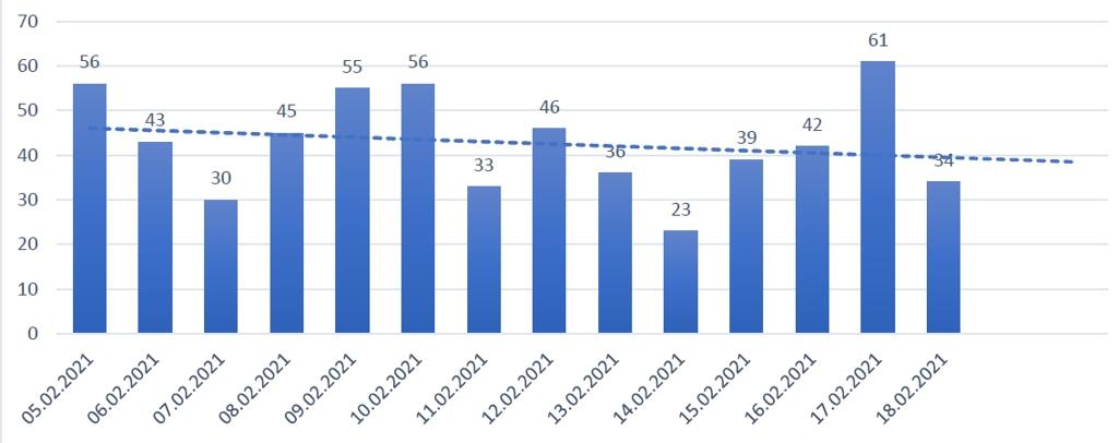 evolutia cazurilor de covid ultimele 14 zile_19feb2021