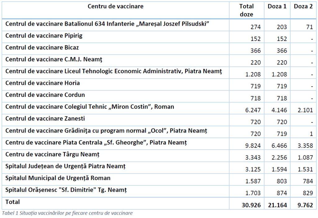 Situatia vaccinarilor pe fiecare centru_12 martie
