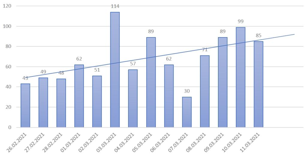 cazuri ultimele 14 zile_11.03.2021