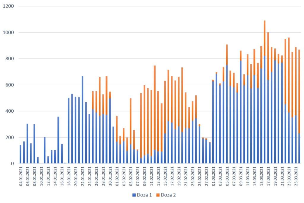 numar de vaccinari zilnice