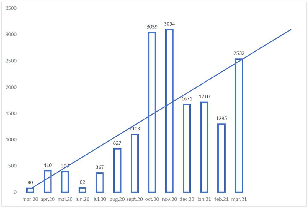 Cazuri confirmate COVID-19 de la inceputul pandemiei