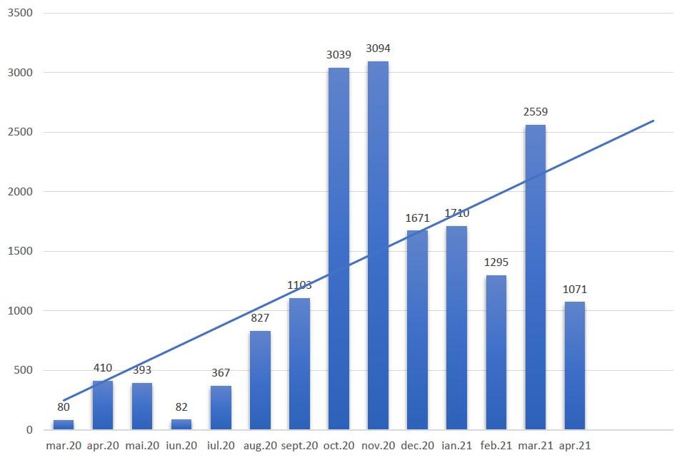 cazuri coronavirus pe luni_17.04.2021